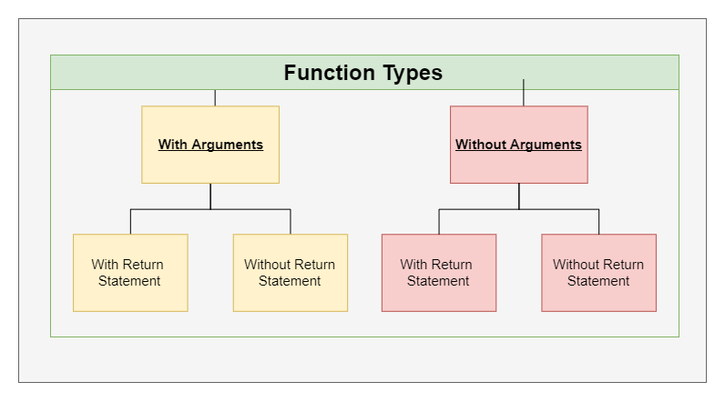 Function Types in C++ - C++ Programming Concepts