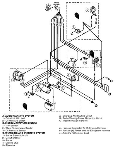 tim water temperature gauge wiring diagram 2006 suzuki eiger 400 cp performance harness engine 350 mag bravo mpi gen gm v 8 1997 serial 0k001501 and up