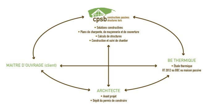 Schema-CPSB