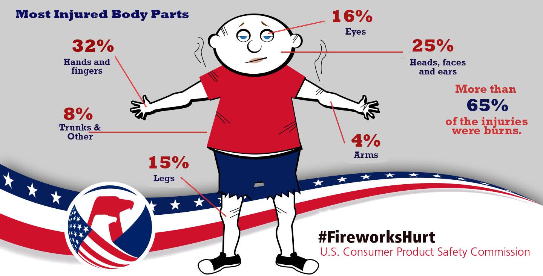 fireworks injury infographic