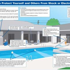 How To Wire A Hot Tub Diagram Blank Cell Label Don T Swim With Shocks Electrical Safety In And Around Pools Spas What Should I Do If Think Someone The Water Is Experiencing An Shock