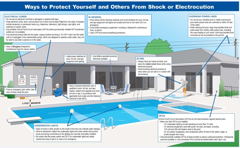 how to wire a hot tub diagram 72 chevy nova wiring don t swim with shocks electrical safety in and around pools spas what should i do if think someone the water is experiencing an shock