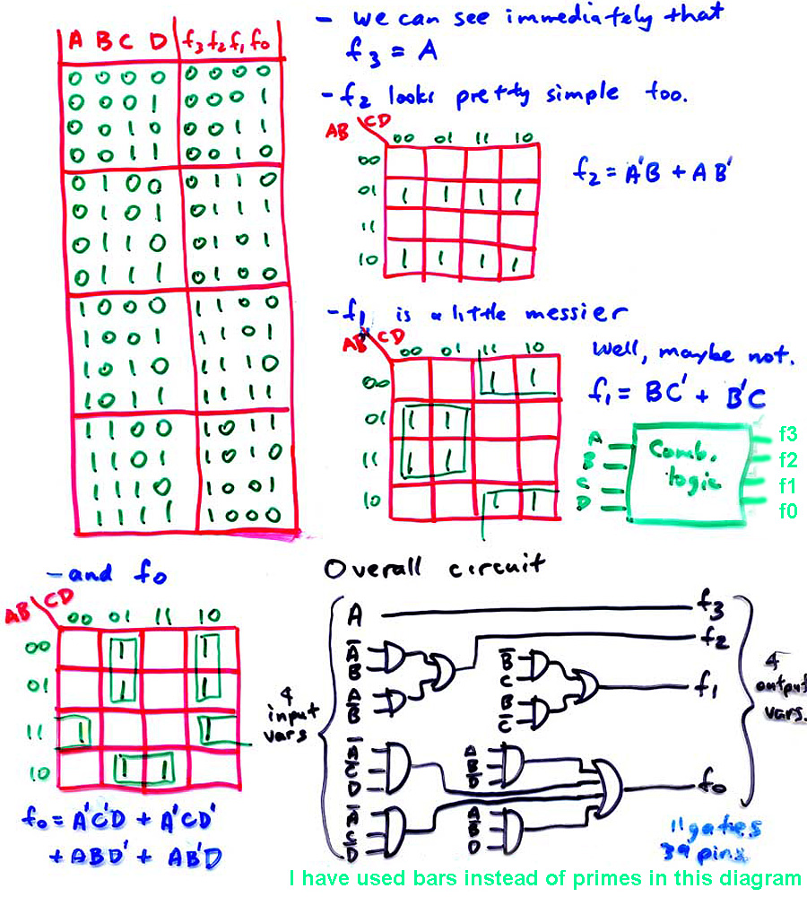 medium resolution of design a minimized combinational circuit that will add 9 to