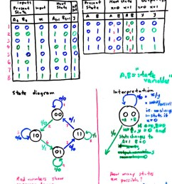 state diagrams page 75 synthesis using excitation table method page 76 derivation of steering functions page 77 state diagram simplification [ 800 x 1100 Pixel ]