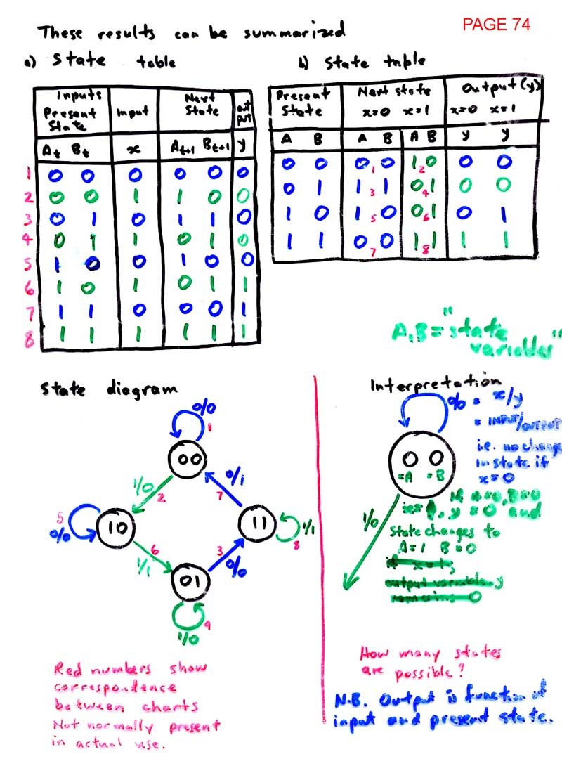 medium resolution of state diagrams page 75 synthesis using excitation table method page 76 derivation of steering functions page 77 state diagram simplification