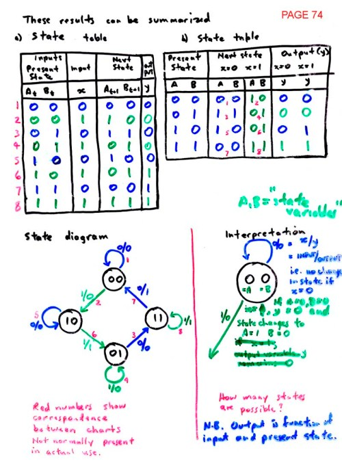 small resolution of state diagrams page 75 synthesis using excitation table method page 76 derivation of steering functions page 77 state diagram simplification