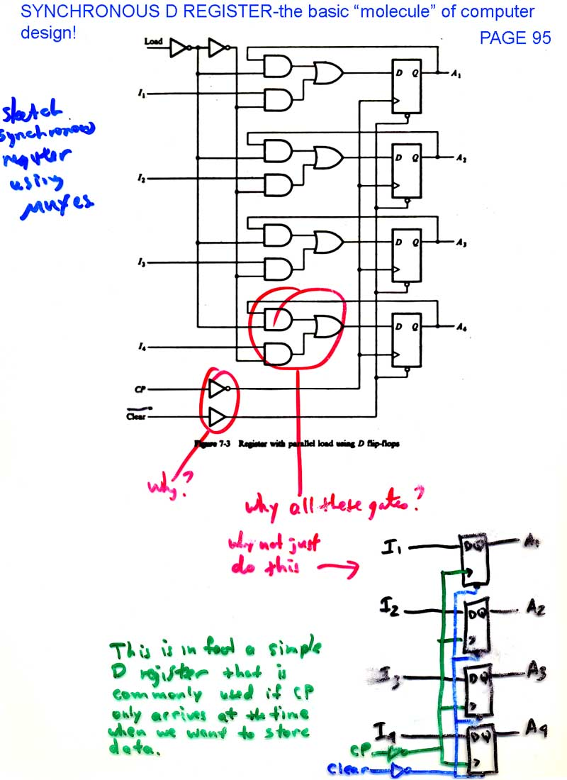 hight resolution of universal shift register page 97 use of a 4 bit sync counter page 98 basic binary sync counter page 99 4 bit binary counter from mano