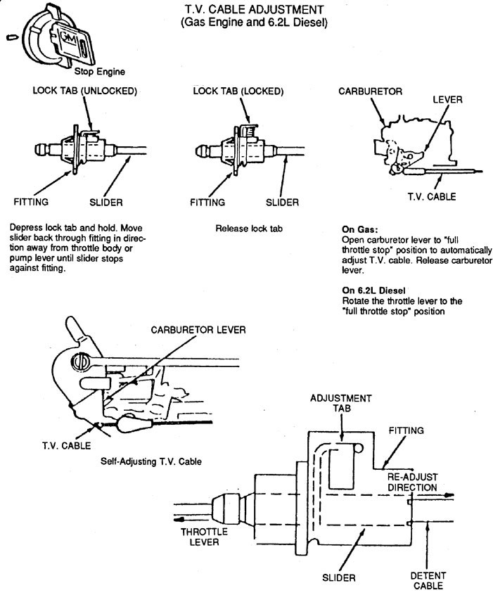 Art Carr's 700r4 tv cable adjustment guide from