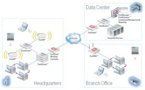 FortiWiFi  Wireless LAN