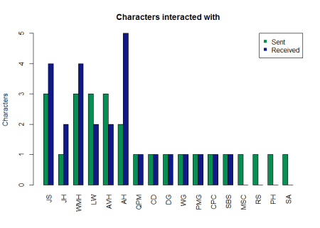 characters_interacted_with_barplot