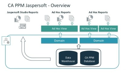 hands-on-lab-ca-ppm-reporting-with-jaspersoft-5-638