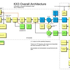 Block Diagram Of Half Adder Kawasaki Brute Force 750 Wiring 2005 Forums Kx3 Overall Architecture  Sparky 39s Blog