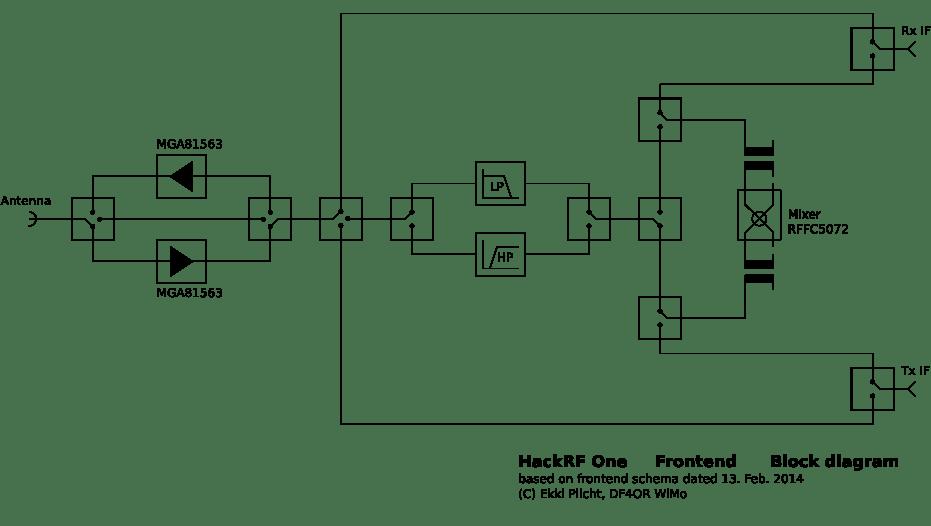 HackRF One SDR 10