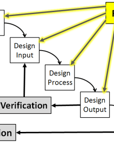 Design waterfall model with review highlighted also inputs methodologies  optimization rh cqeacademy