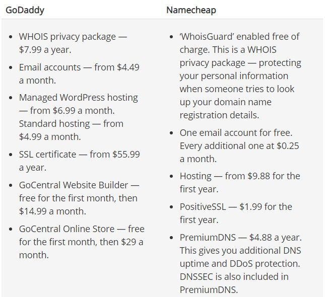 GoDaddy vs Namecheap