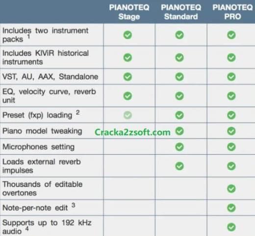Pianoteq 7 Pro Crack