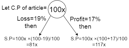profit and loss problem
