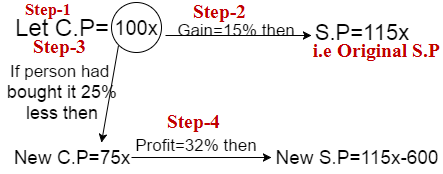 profit and loss question