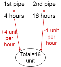 pipe and cistern problem shortcut tricks