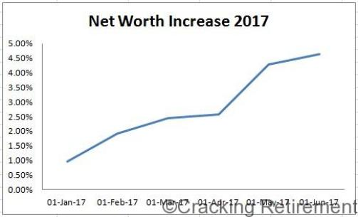 Cracking Retirement 2017 Net Worth Increase