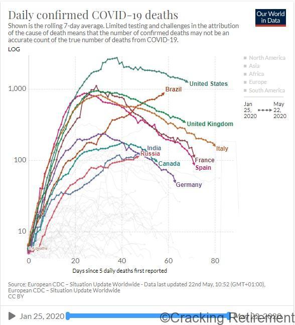 Cracking REtirement - covid deaths graph