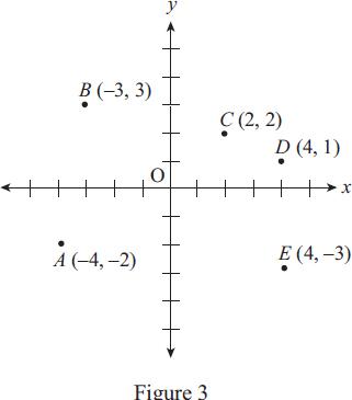 SAT Math 1&2 Subject Tests: Level 1 Practice Test 2