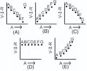 SAT Subject Physics Practice Question 535: Answer and