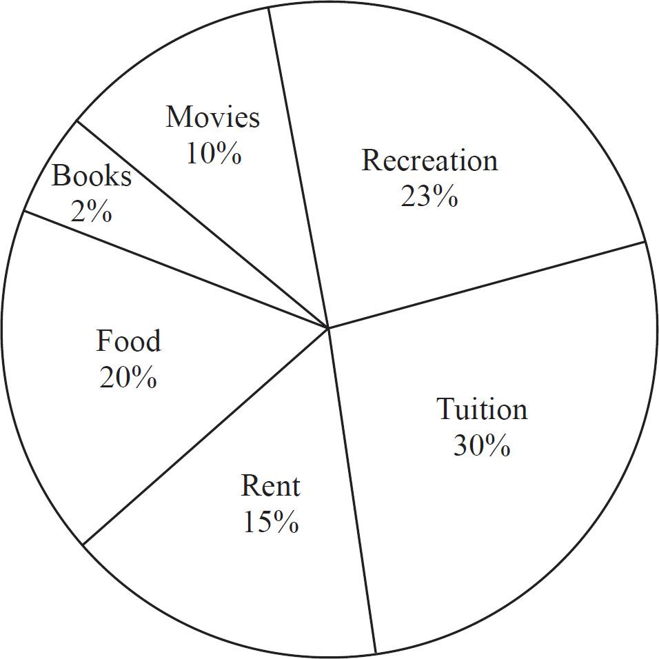 SSAT Upper Level Math: Reading and Interpreting Data (1