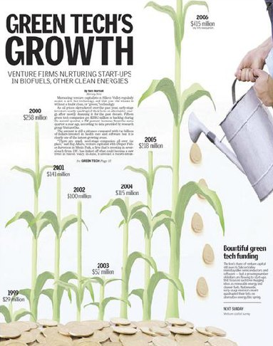 Growth Charticle