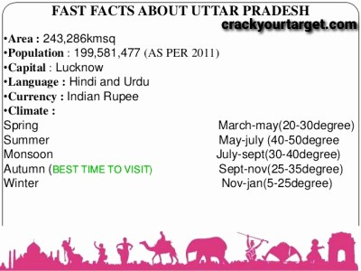 Fact of UP