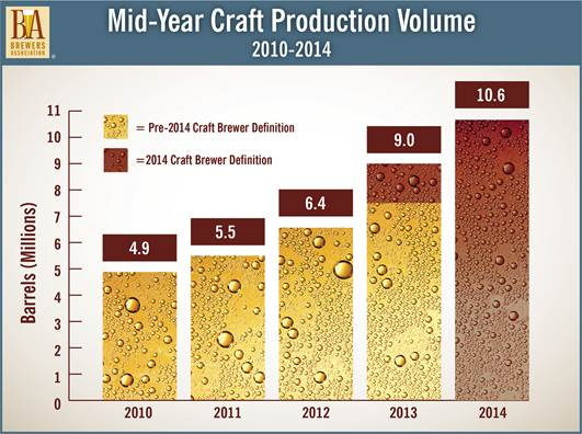 Brewers Association Craft Beer Production Volume