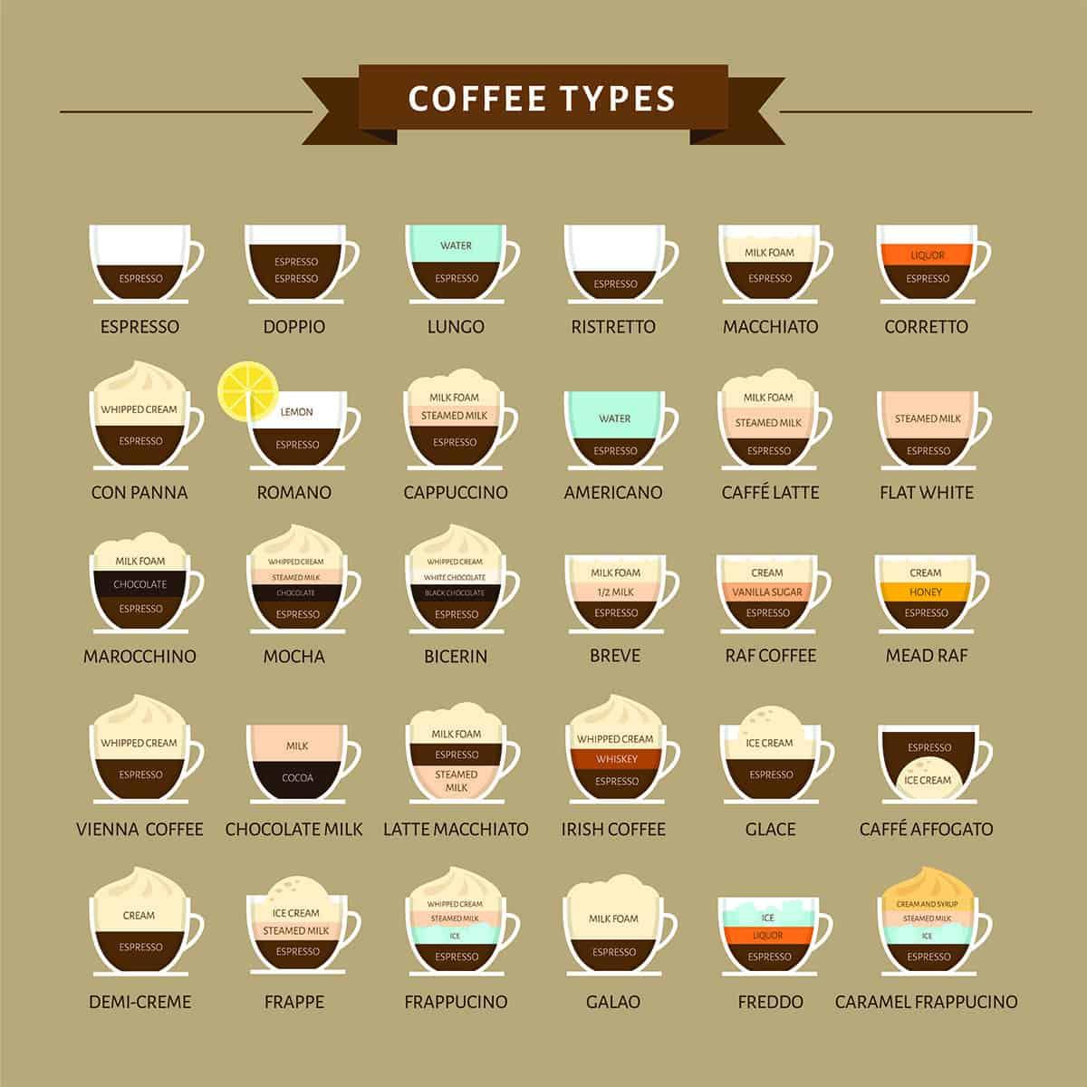 A Complete List Of Coffee Drinks A Helpful Guide Craft Coffee Guru