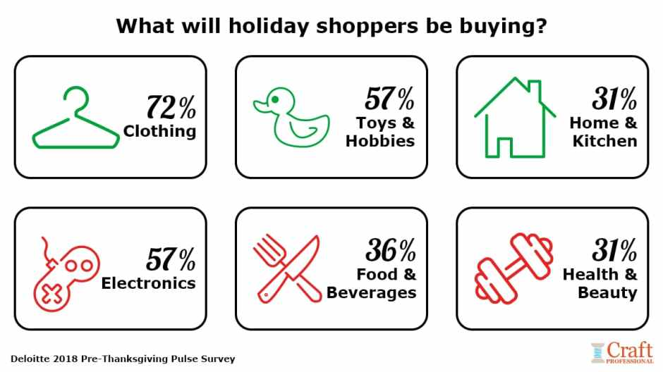 Data showing categories of items holiday shoppers will be buying in 2019.
