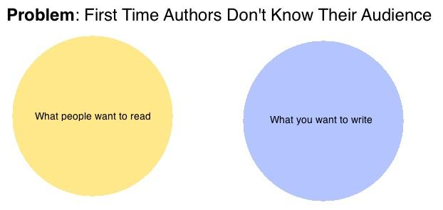 problem-authors