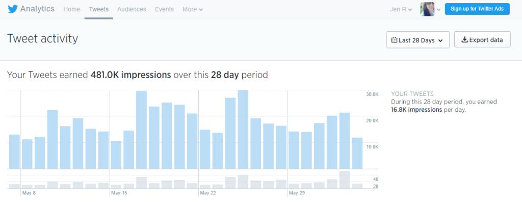 Tweet Activity - analytics for craftymomof3 6-3-16