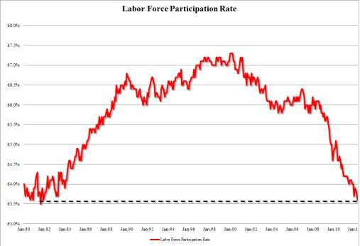LFP Rate