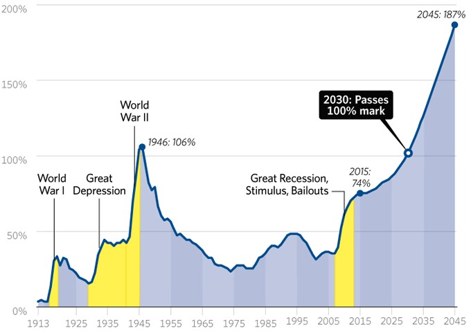 national-debt-skyrocket-680
