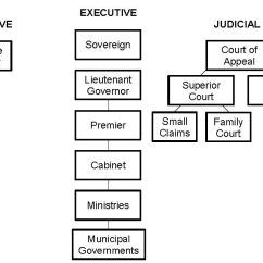 Judicial Branch Court System Diagram House Of Quality Six Sigma Canadainfo Government Provincial In The Various Structures For Each Province Ontario Structure Is One Shown Below