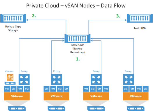 ReFS vs NTFS -Veeam Test Data Flow