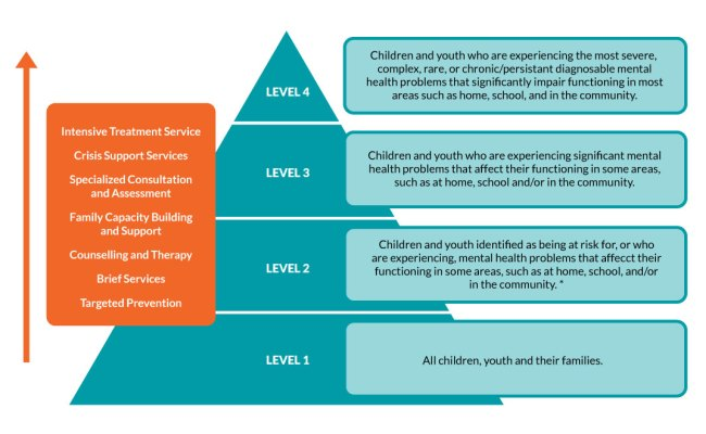 Core Services For Child Youth Mental Health In Ontario
