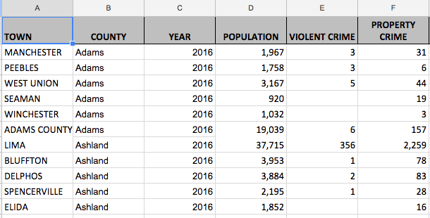 ohio crime data 2016