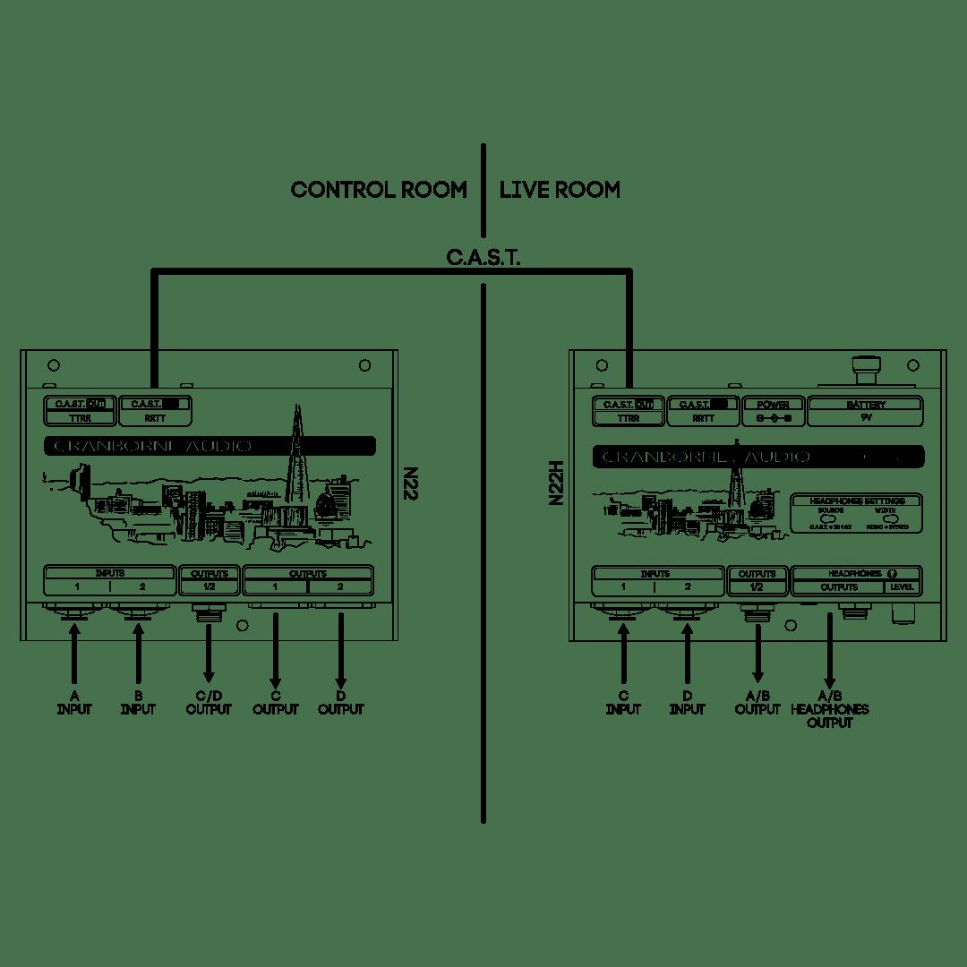 medium resolution of cranborne audio n22h headphone amplifier cat5 snake and c a s t black cat 5 wiring diagram box
