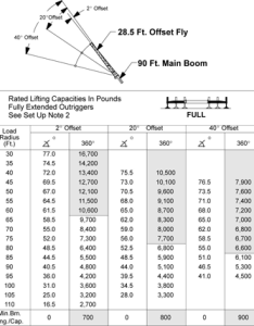 Boom extension load chart also how to read  crane charts use rh cranehunter