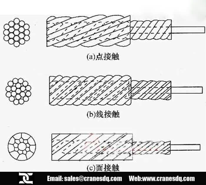 Electric Winch Wire Rope Selection