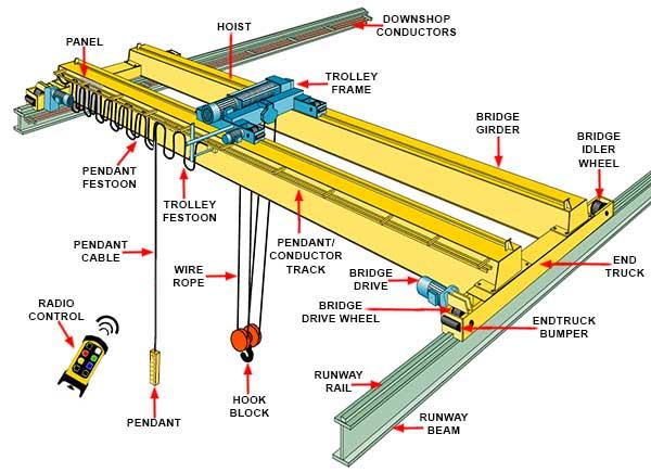 crane parts diagram 2002 mustang headlight switch wiring components schematic overhead bridge diagrams hubs lattice boom cranes and