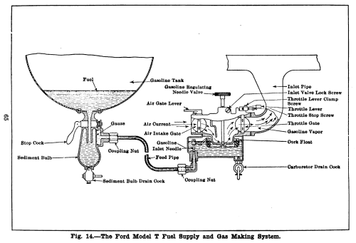 small resolution of model t fuel intake