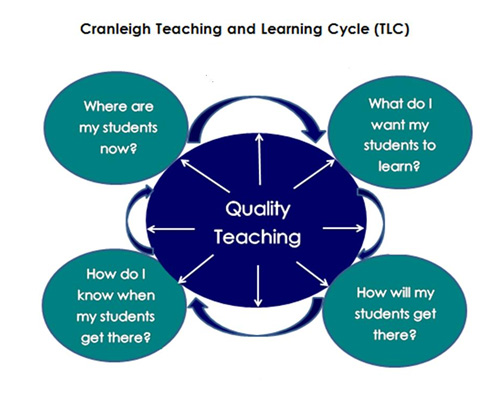 diagram of learning cycle simple traffic light teaching and cranleigh school individual plans form a central part the