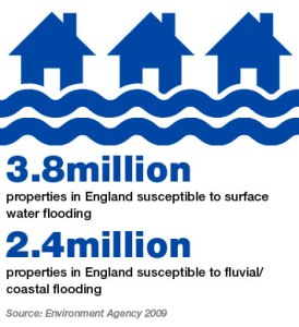 Environment Agency Statistics for fluvial and surface water flooding