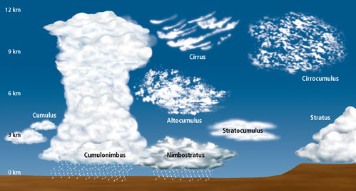 CloudChart