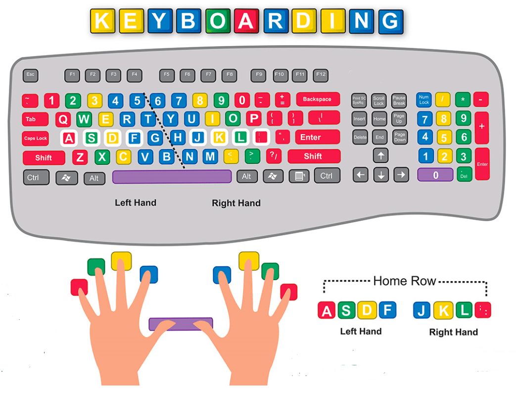 Keyboard Typing Lessons For Kids